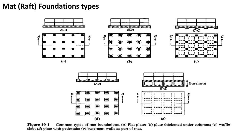 Types of raft foundation we civil engineers for Different foundations